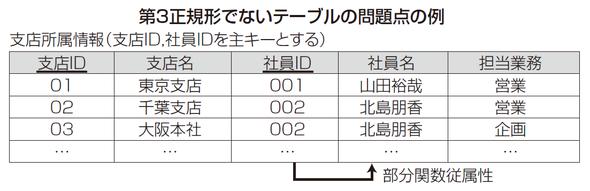 第3正規形でないテーブルの問題点の例
