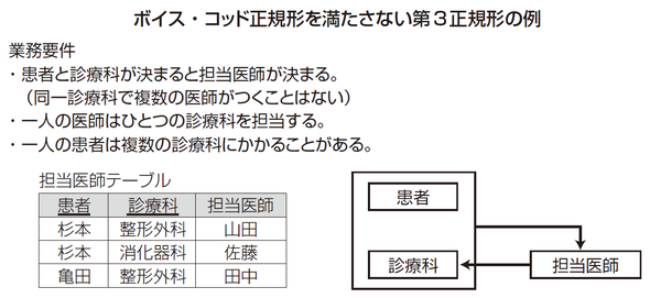 ボイス・コッド正規形を満たさない第3正規形の例