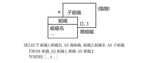 3表以上の結合の例