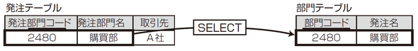 SELECT文の結果を追加