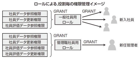 ロールによる、役割毎の権限管理イメージ