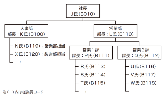 図2 B社の組織と従業員の関係の一部
