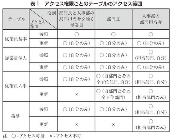 表1 アクセス権限ごとのテーブルのアクセス範囲