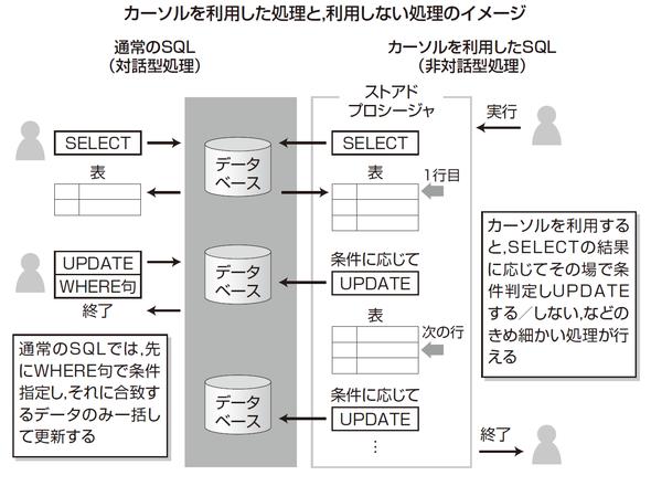 カーソルを利用した処理と、利用しない処理のイメージ