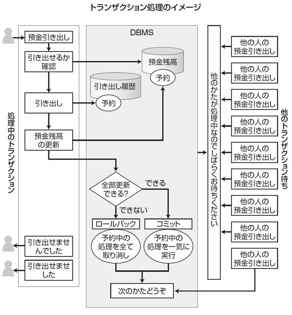トランザクション処理のイメージ
