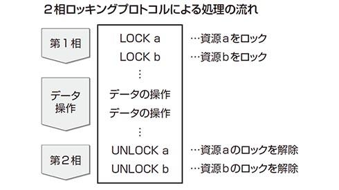 2相ロッキングプロトコルによる処理の流れ