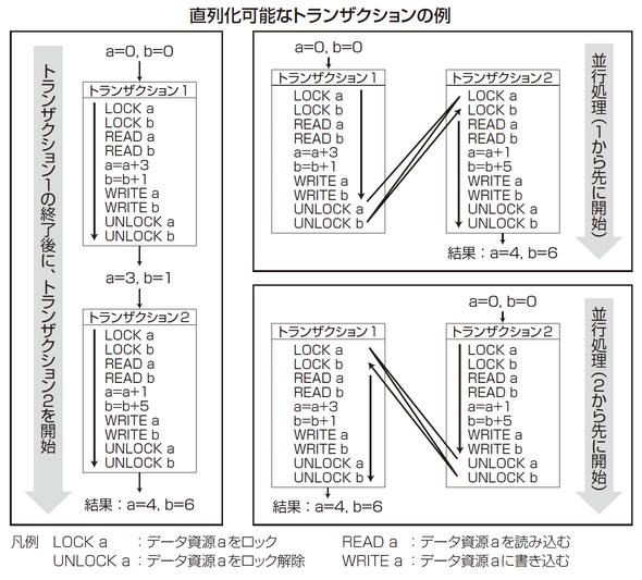 直列化可能なトランザクションの例