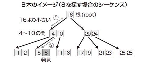 B木のイメージ(8を探す場合のシーケンス)