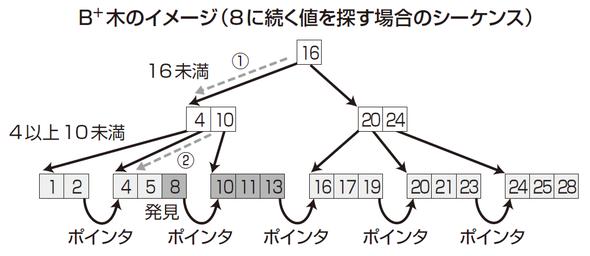 B+木のイメージ(8に続く値を探す場合のシーケンス)