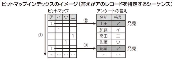ビットマップインデックスのイメージ(答えがアのレコードを特定するシーケンス)