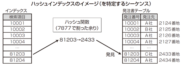 db インデックス 仕組み
