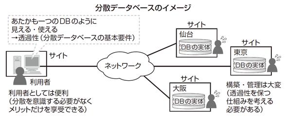 分散データベースのイメージ