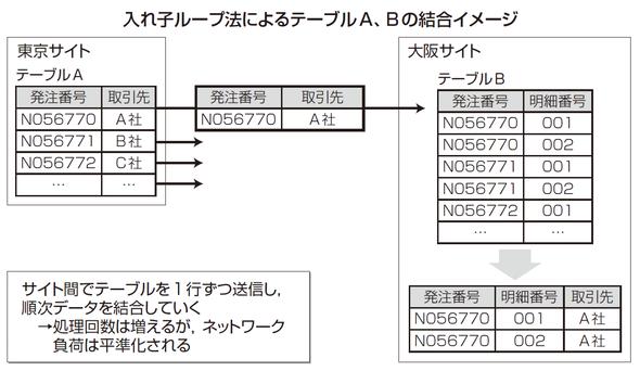 入れ子ループ法によるテーブルA、Bの結合イメージ