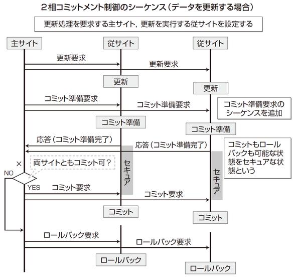 2相コミットメント制御のシーケンス(データを更新する場合)