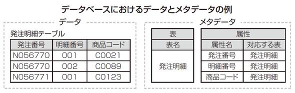 データベースにおけるデータとメタデータの例