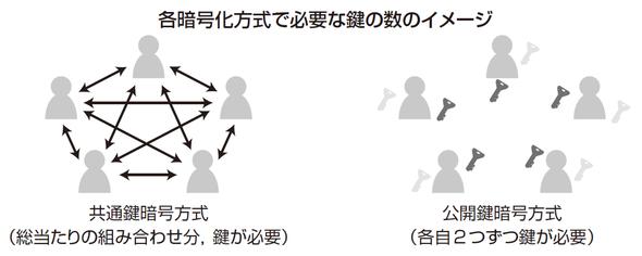各暗号化方式で必要な鍵の数のイメージ
