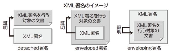 XML署名のイメージ