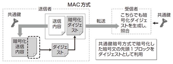 MAC方式