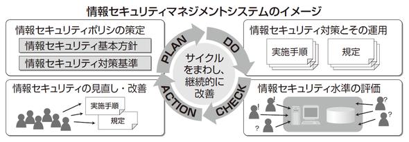 情報セキュリティマネジメントシステムのイメージ