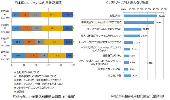 図表1 総務省「平成28年版 情報通信白書」