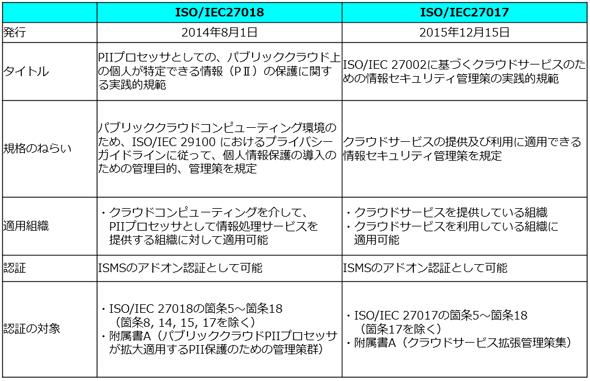 図表2 クラウドセキュリティのISO規格