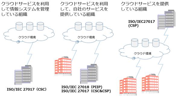 図表4 ISO/IEC 27017とISO/IEC 27018の採用のポイント