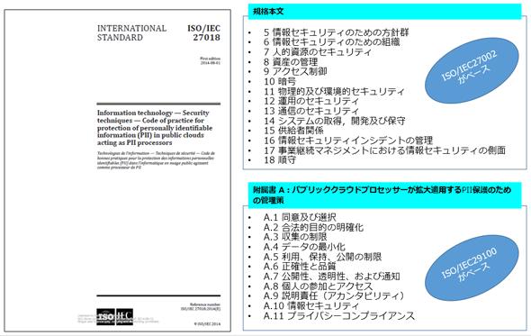 図表5 ISO/IEC 27018規格の構成