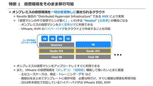 Oracle Ravelloは、仮想環境をそのままクラウドへ移行できる