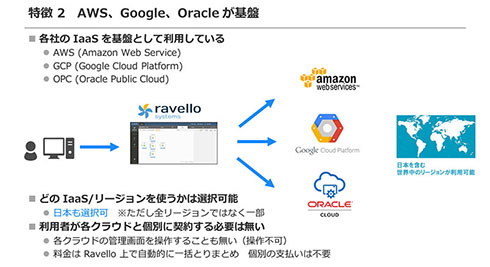 Oracle Ravelloは、AWS、Google、Oracle、いずれかのIaaSが自動的に選択される