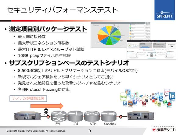 ※上記はCyberFloodの製品機能のイメージ図であり、図中の商標(「Hulu」「Facebook」など)の製品を提供するものではありません