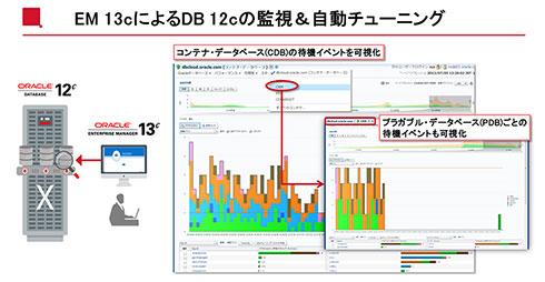 Oracle Enterprise Manager 13cによる監視&自動チューニング