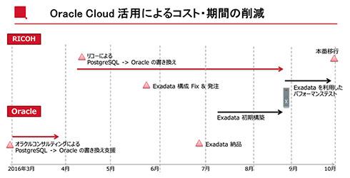 リコーグループは、Oracle Cloudを活用してコストと期間を削減した