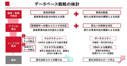 リコーグループ データベース戦略の検討要件