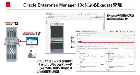 Oracle Enterprise Manager 13cによるExadata管理