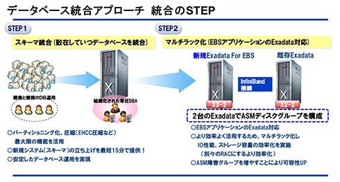 パナソニック インフォメーションシステムズのデータベース統合アプローチ 統合に向けたステップ