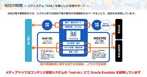 コンテンツ配信システム「md-dc」にExadataを採用している
