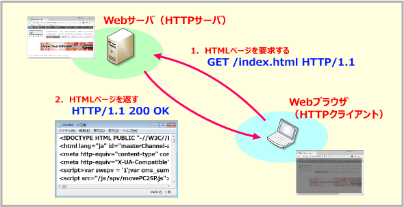 http://image.itmedia.co.jp/ait/articles/1703/29/wi-httpfig01.png