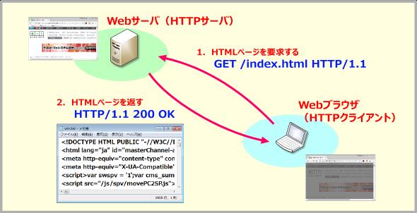 WebサーバとWebブラウザ間でコマンドをやりとりする図