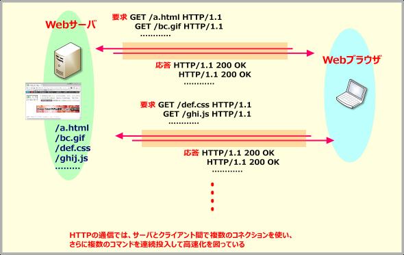 TCPのマルチコネクションによるデータ取得の高速化