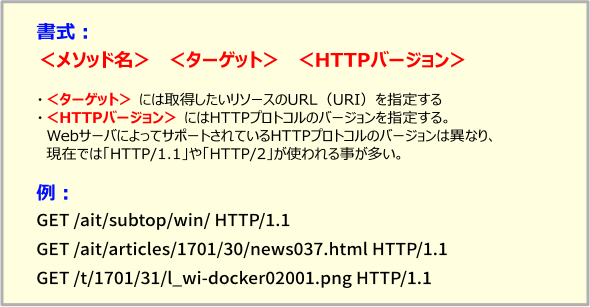 図「HTTP要求の書式」