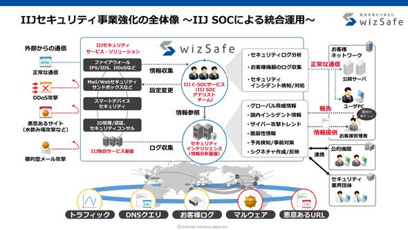 IIJセキュリティ事業強化の全体像 〜IIJ SOCによる統合運用〜