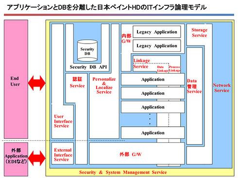 日本ペイントHDのインフラ論理モデル