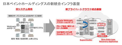 日本ペイントHDの新統合インフラ基盤