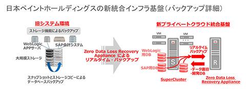 日本ペイントHDの新統合インフラ基盤(バックアップ詳細)