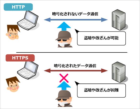 超入門HTTPS:第1回 HTTPS(HTTP over SSL/TLS)とは