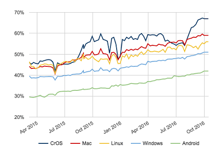 HTTPS接続のシェア