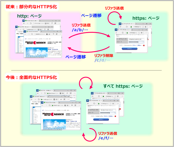 部分HTTPS化と常時SSL化