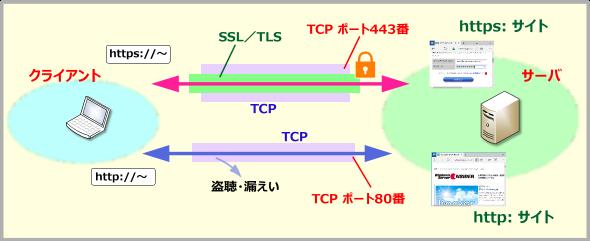 HTTPSの通信モデル