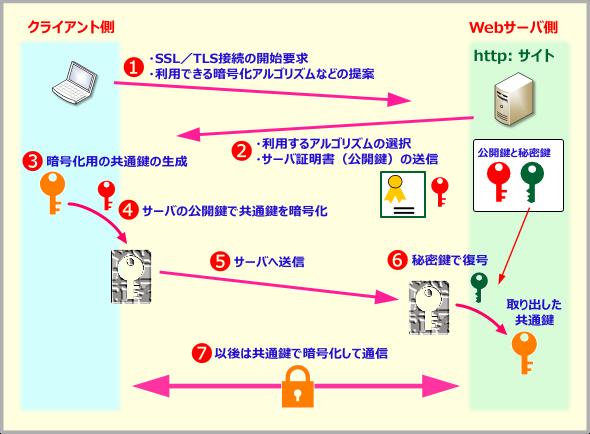SSL/TLSの開始までの処理