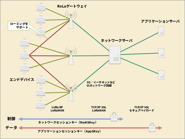 LoRaWANのネットワーク構成
